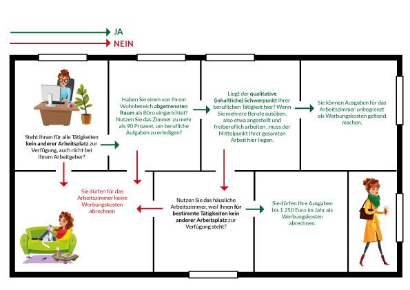 Homeoffice Grafik